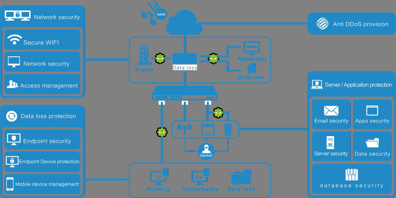 Information security plan